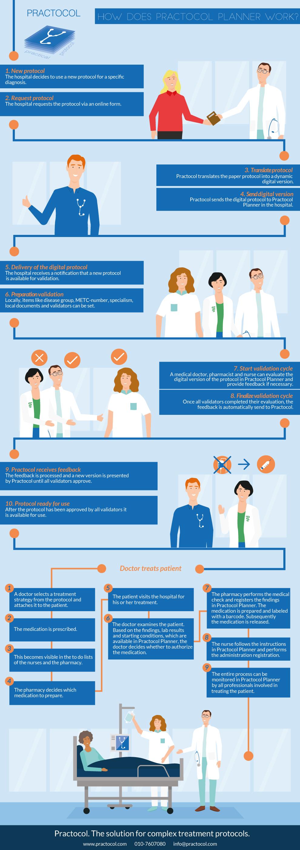 Infographic Practocol Enligsh